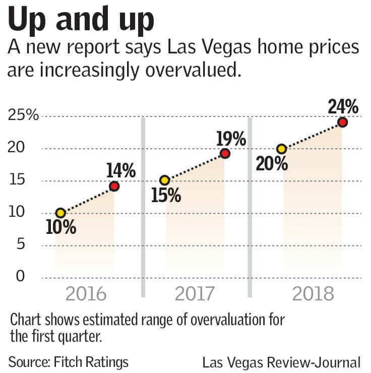 Las Vegas homes are the most overvalued in the United States and are overvalued by 21.3%