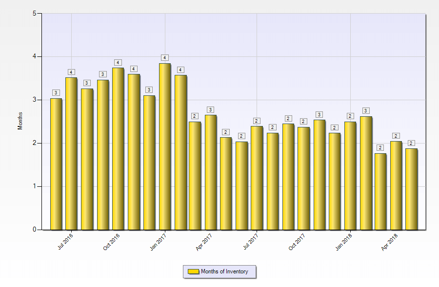 Months of listing inventory Las Vegas homes July-2016 to May-2018