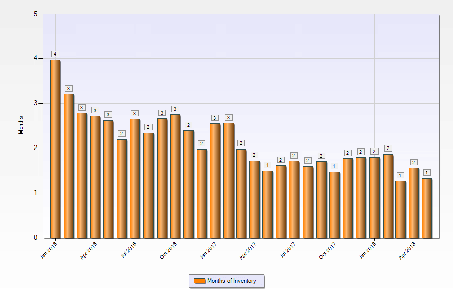 Months of listing inventory Las Vegas townhomes January-2016 to May-2018