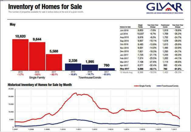 Active inventory of Las Vegas homes condos and townhomes for sale listings in June 2017