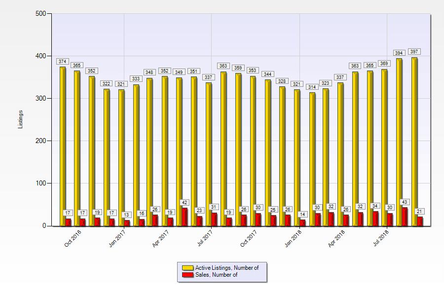Active Las vegas luxury home listings versus monthly sales September-2016 to september-2018
