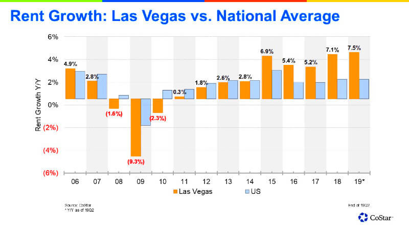 Rent appreciation for Las Vegas condos 2006 to 2019