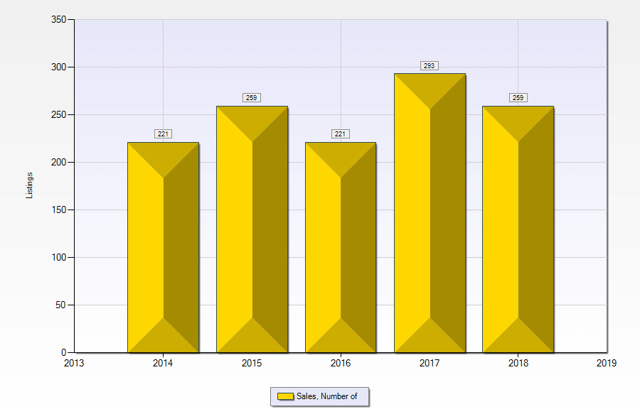 Las Vegas luxury home sales by primary year 2014 to September 2018