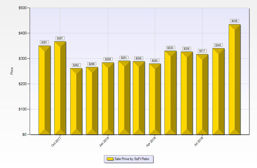 Median price per square foot of Las Vegas luxury homes September-2016 to september-2018