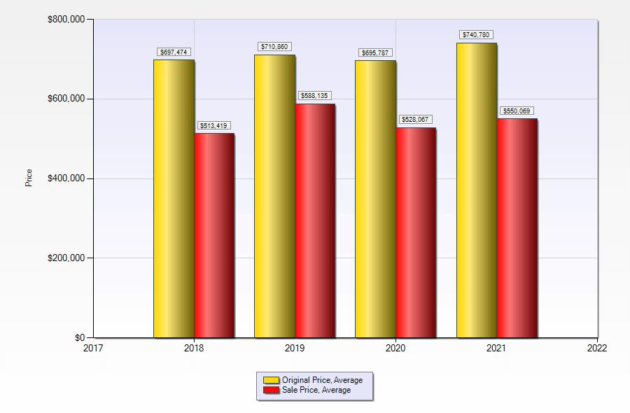 Big discrepancy between average asking list price and average sales price for Las Vegas high-rise condos