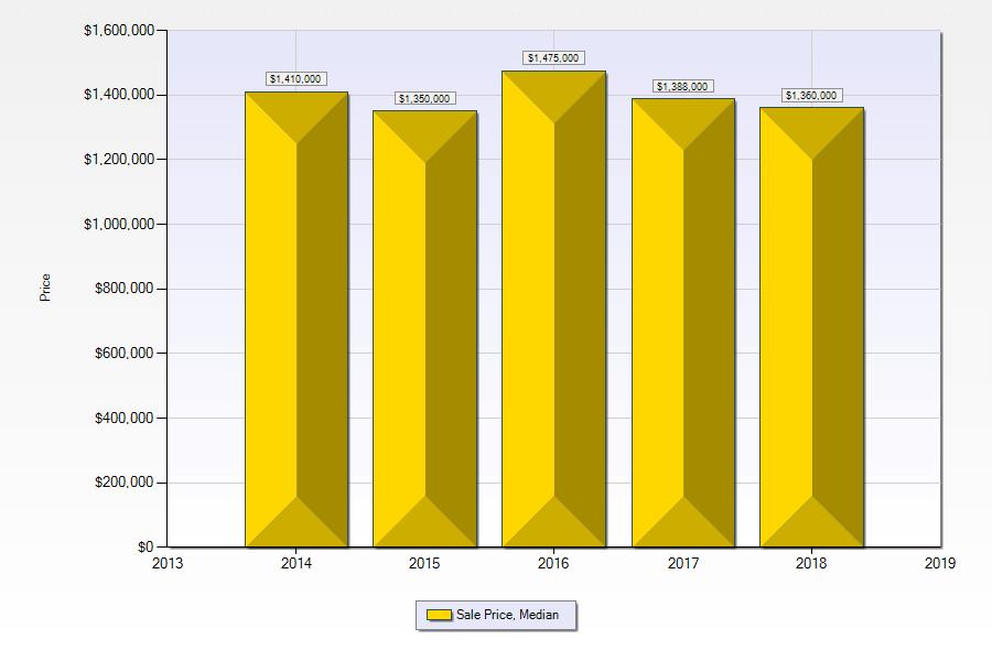 median price of Las Vegas luxury homes 2014 to September-2018 by primary year