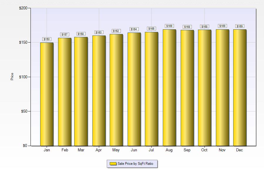 price per square foot Las Vegas houses in 2018