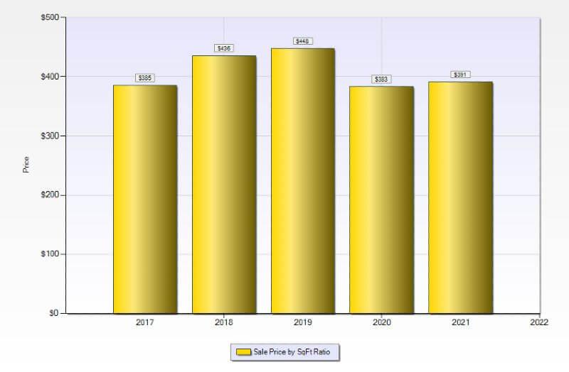 Las Vegas condo-hotel pricing has appreciated by 3.1% in the last five years